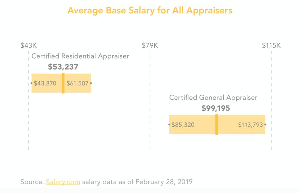 Appraiser Salary