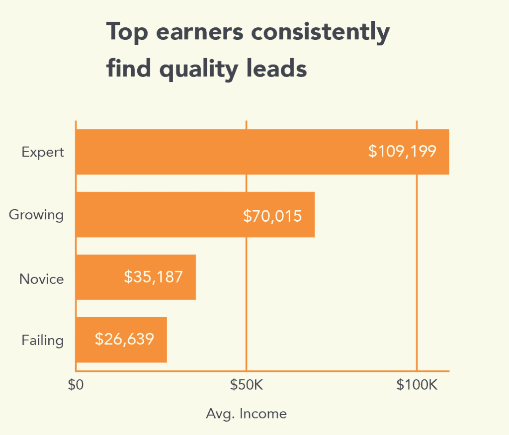 top earners consistently find quality leads