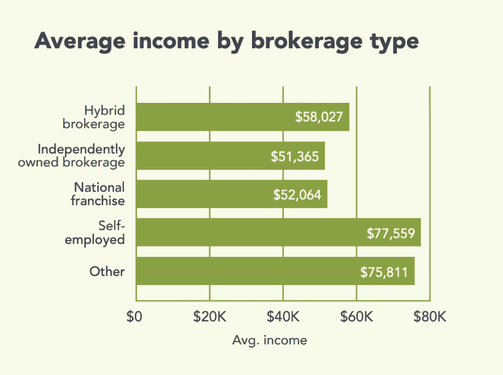 average income by brokerage type