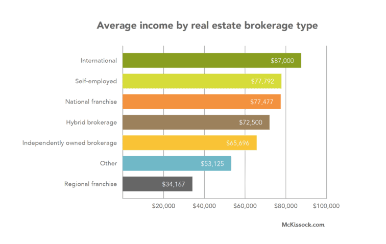 how much a real estate agent makes by brokerage typ
