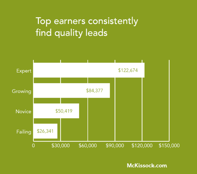 top real estate agents quality leads chart