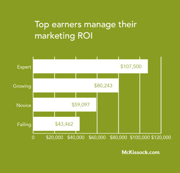 top real estate agents roi chart
