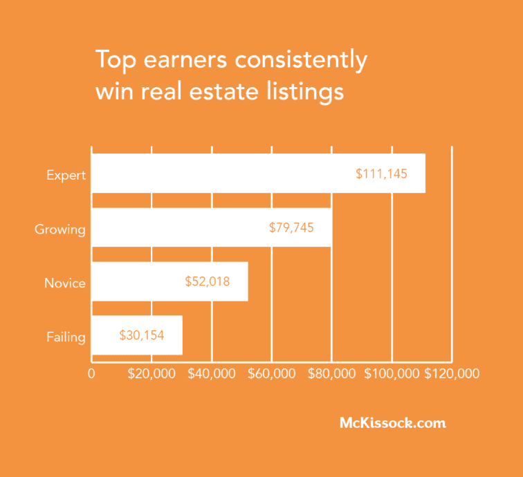 top real estate agents win listings chart