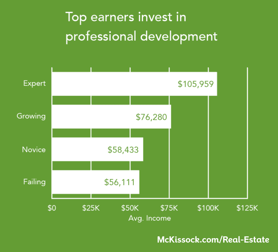 top real estate earners invest in professional development
