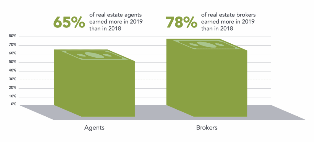 real estate agents are earning more