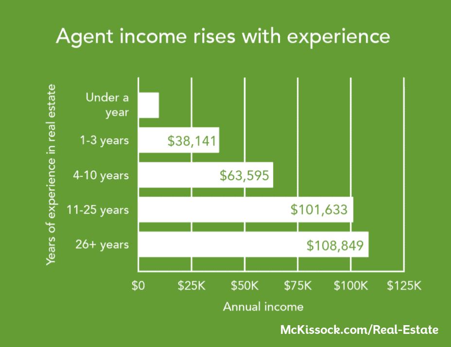 real estate agent income