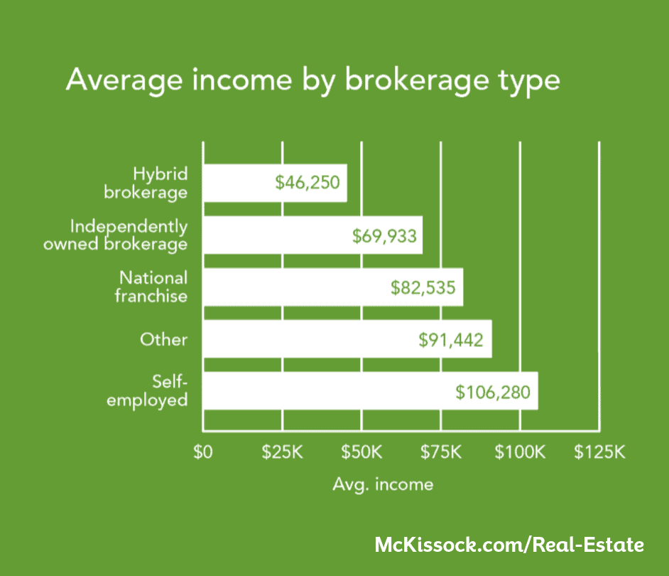 avg income by brokerage
