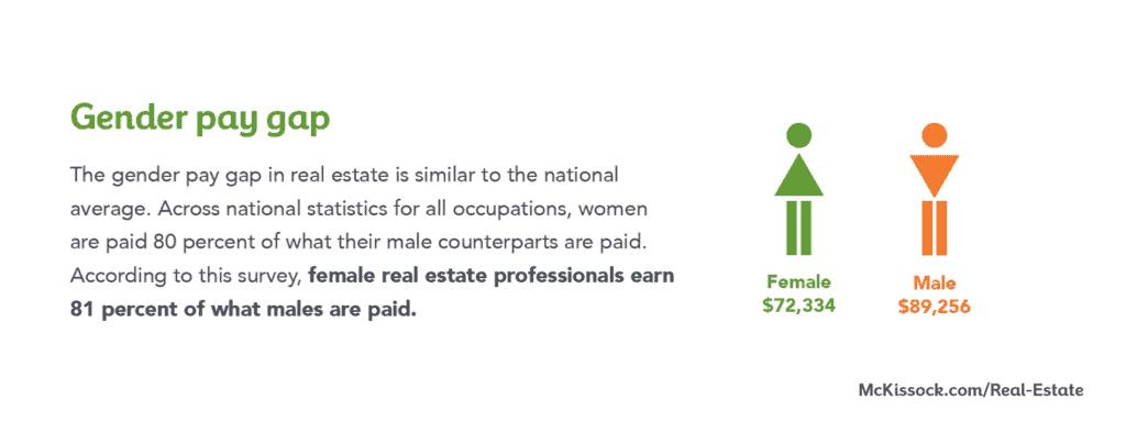 real estate gender pay gap 2019