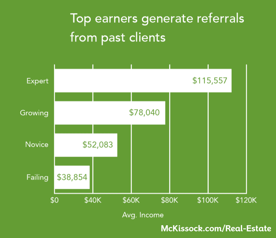 generate referrals