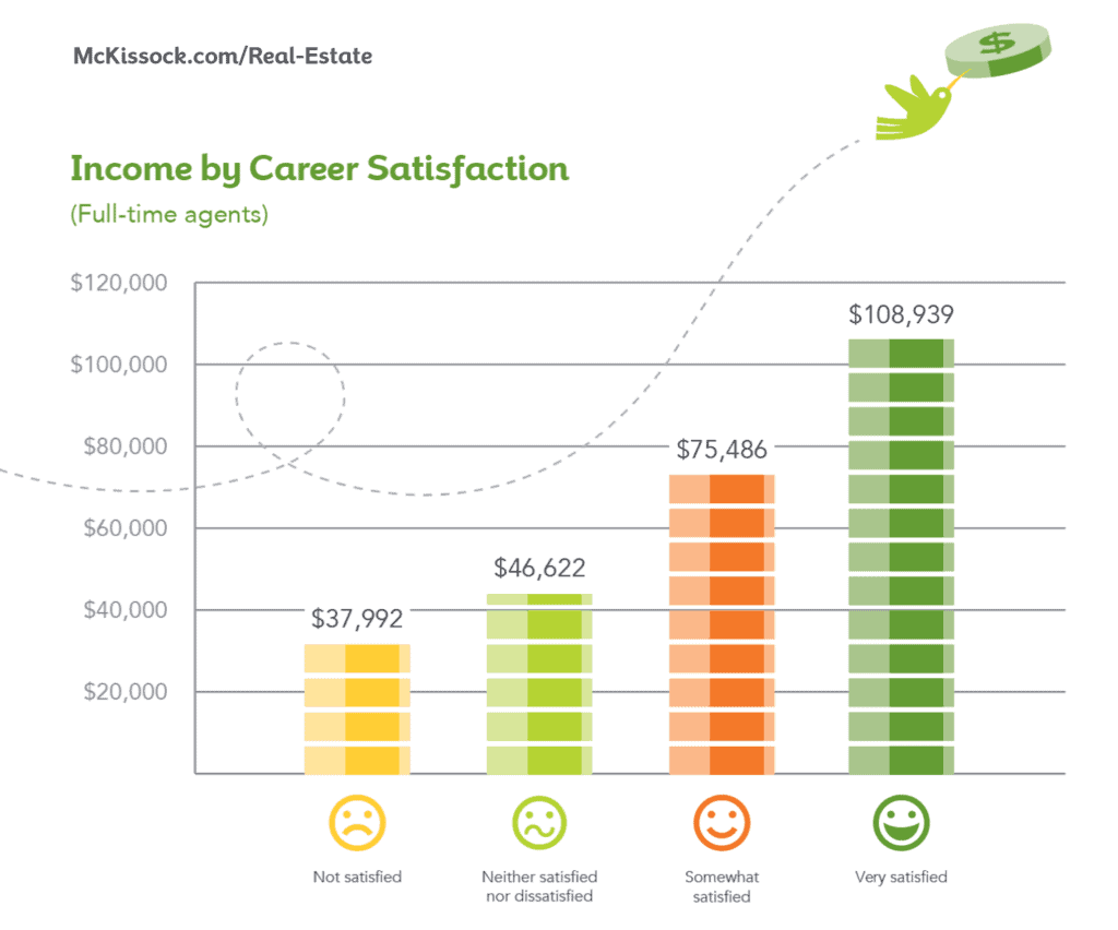 income by career satisfaction copy