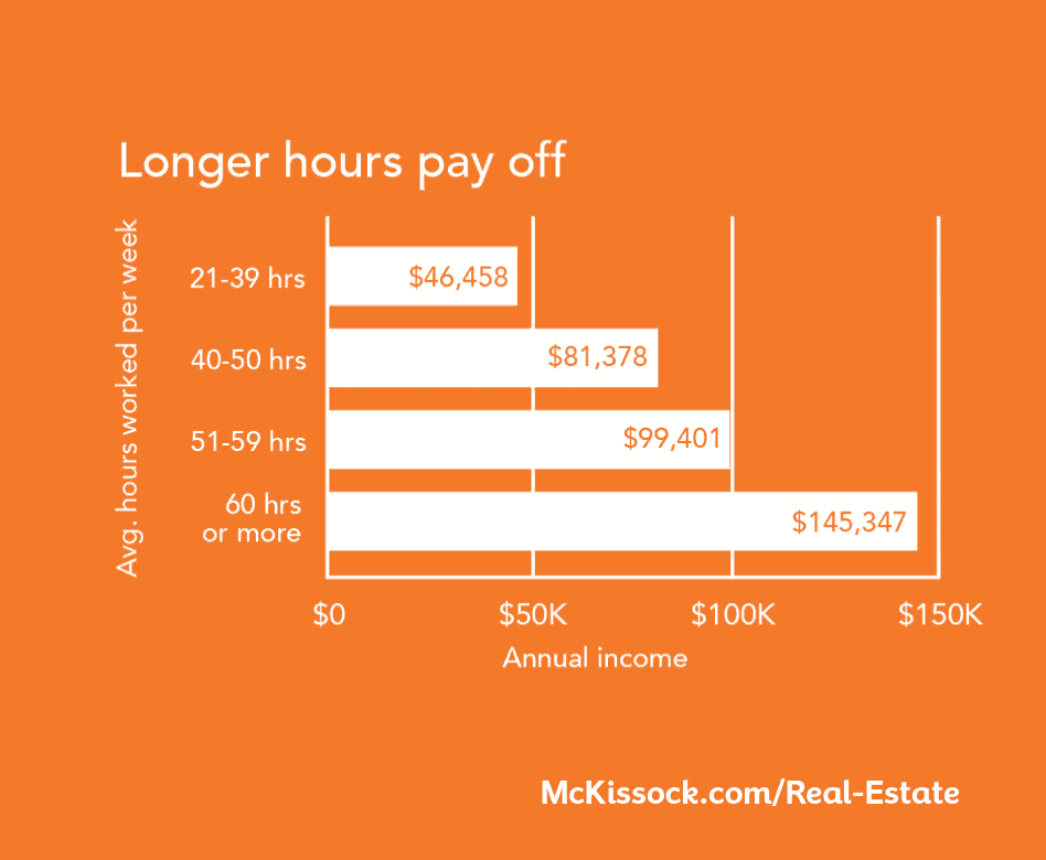 Will A Part Time Real Estate Agent Salary Be Enough For You Mckissock Learning
