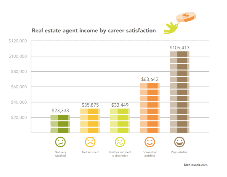 real estate job satisfaction income level