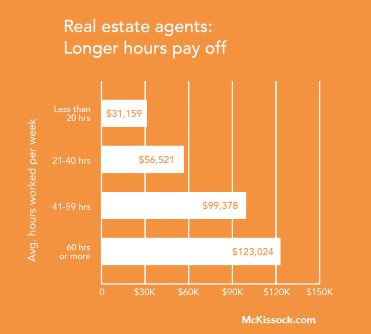 part time real estate agent income