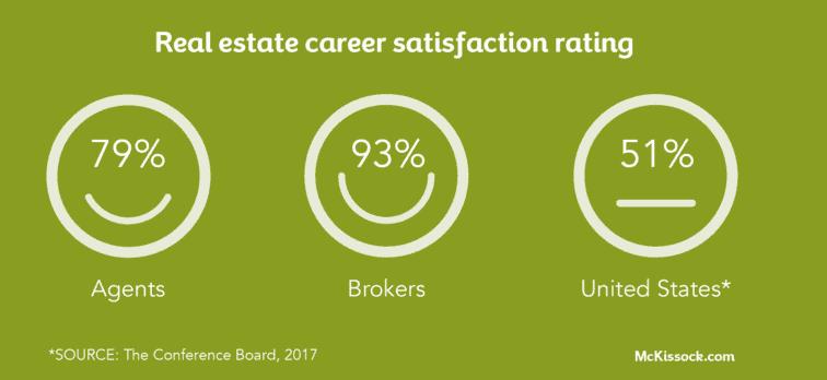 real estate job satisfaction national average