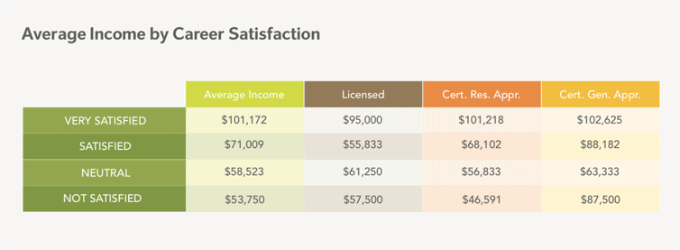 Average appraiser income by career satisfaction
