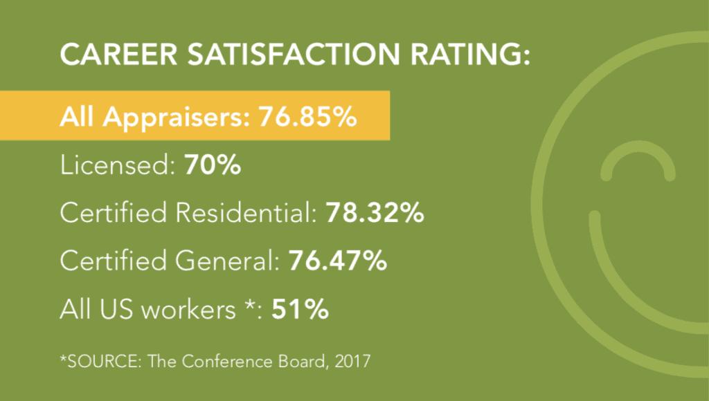 Career Satisfaction Ratings