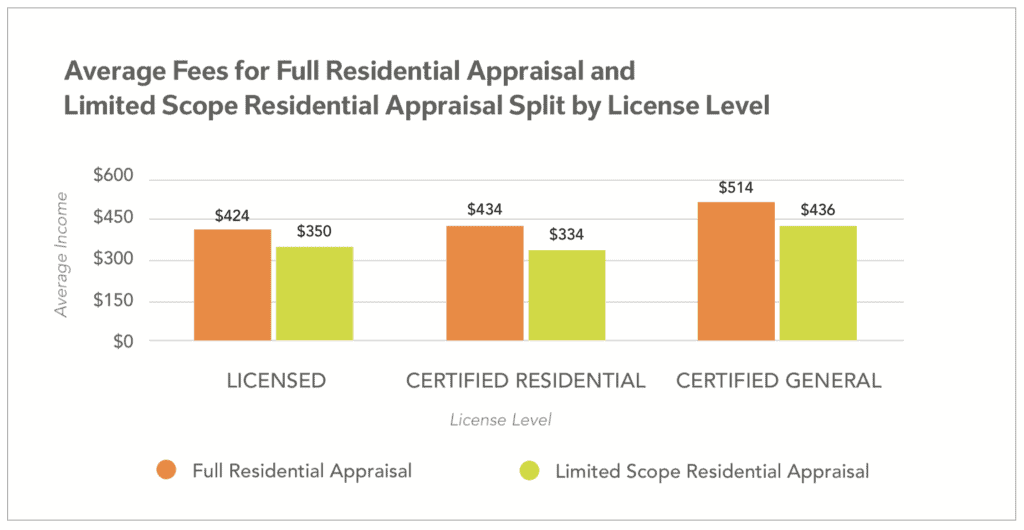 appraisal license