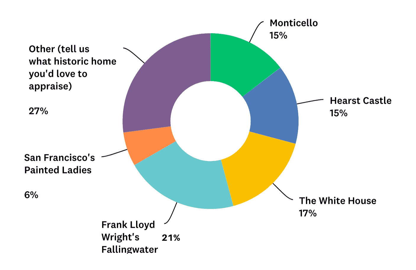 Historic Homes Survey Results
