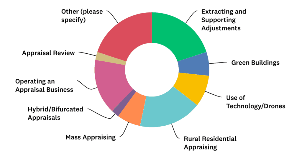 Pie chart showing which appraisal topics survey respondents said they're most interested in learning about