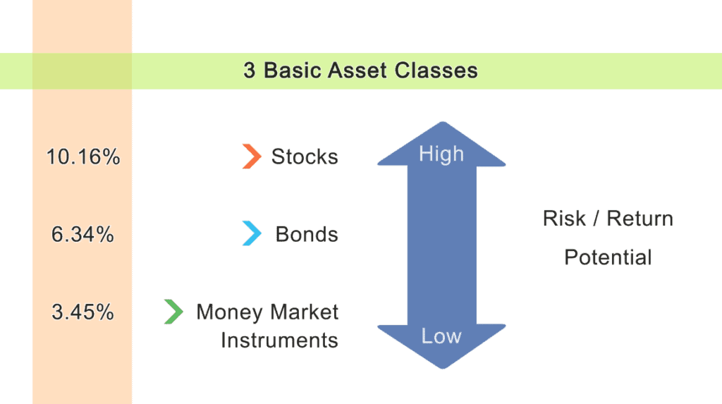 Average annual returns for each of the three basic asset classes: stocks, bonds, and money market instruments