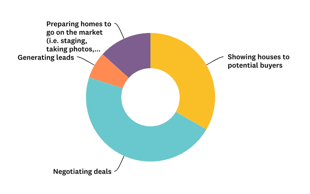 favorite part of the real estate process results