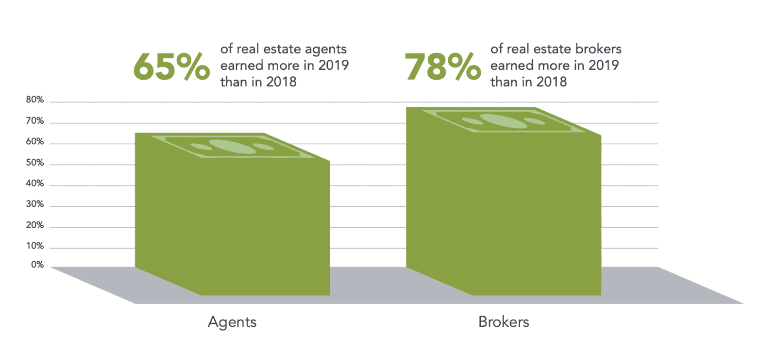 real estate earnings are up