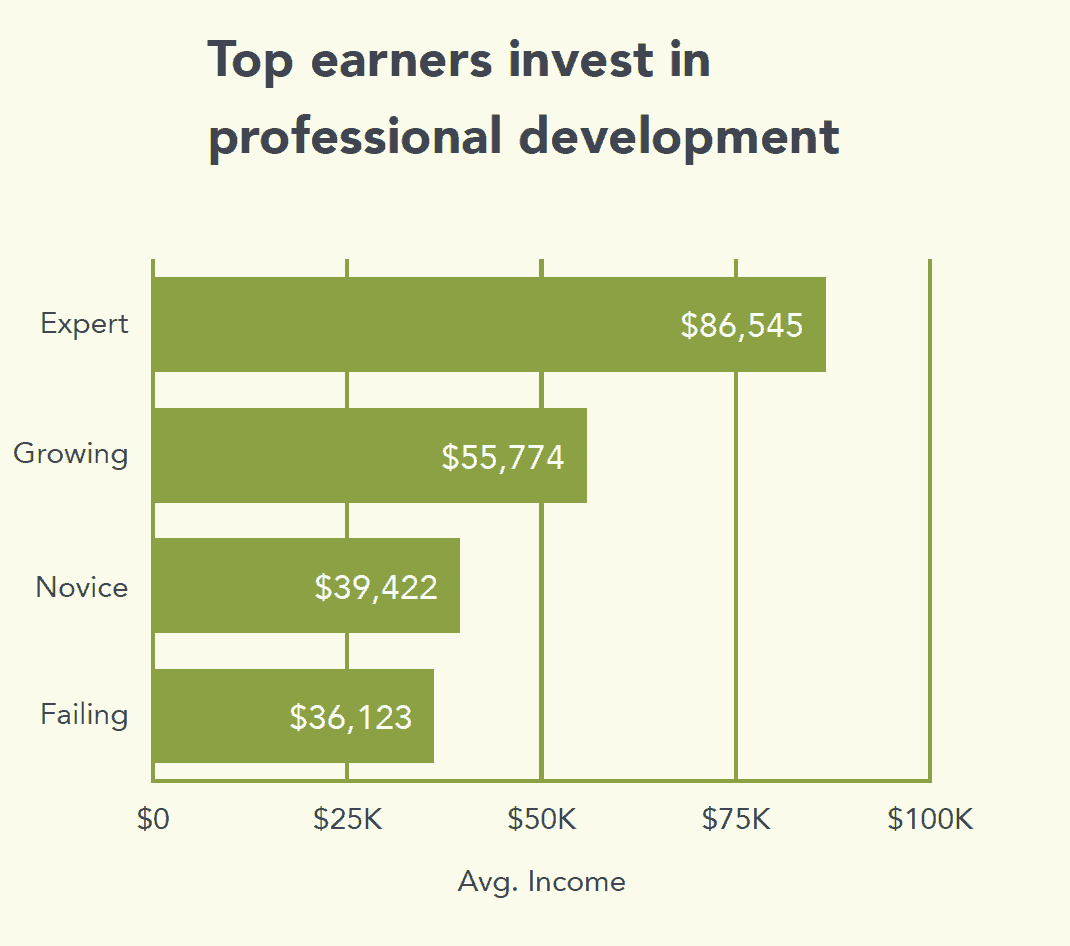 top earners invest